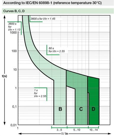miniature-circuit-breaker-curve-b-c-d--858x1024